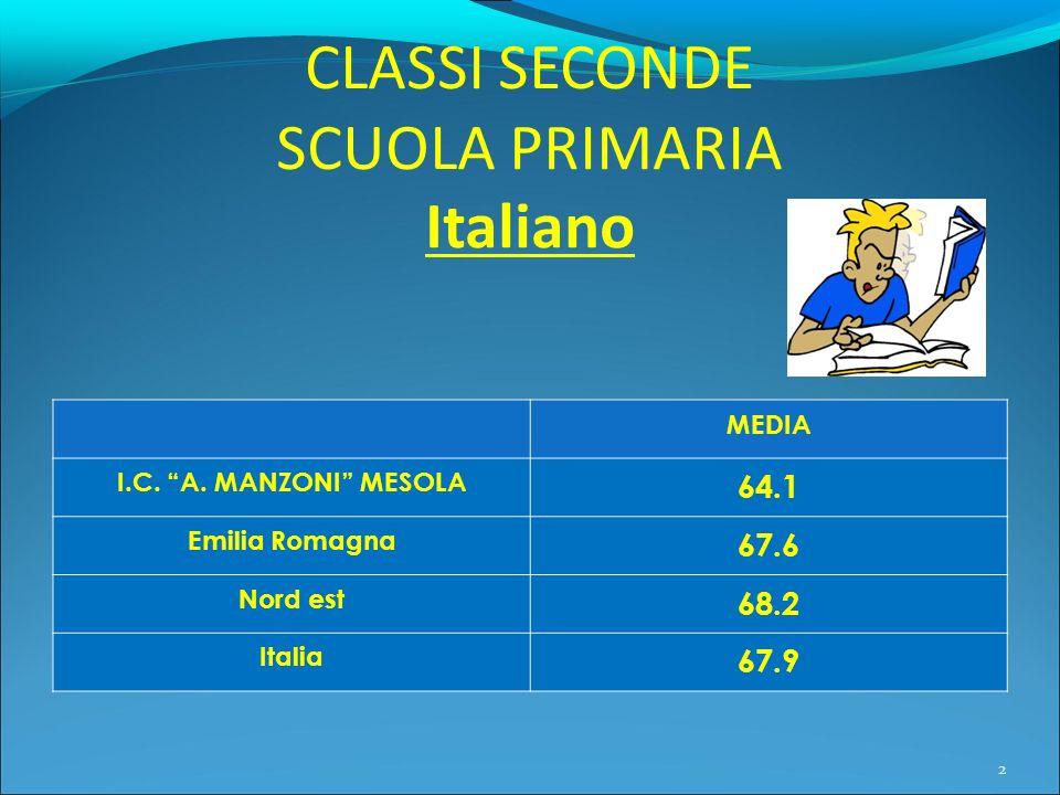 CLASSI SECONDE SCUOLA PRIMARIA Italiano MEDIA I.C. A. MANZONI MESOLA 64.1 Emilia Romagna 67.6 Nord est 68.2 Italia 67.9 2