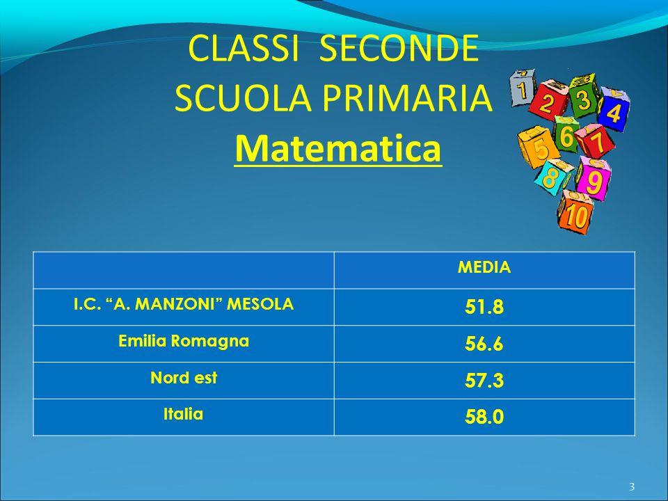 CLASSI SECONDE SCUOLA PRIMARIA Matematica MEDIA I.C. A. MANZONI MESOLA 51.8 Emilia Romagna 56.6 Nord est 57.3 Italia 58.0 3