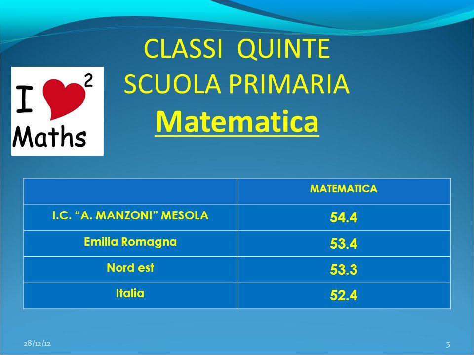 CLASSI QUINTE SCUOLA PRIMARIA Matematica MATEMATICA I.C. A. MANZONI MESOLA 54.4 Emilia Romagna 53.4 Nord est 53.3 Italia 52.4 28/12/125