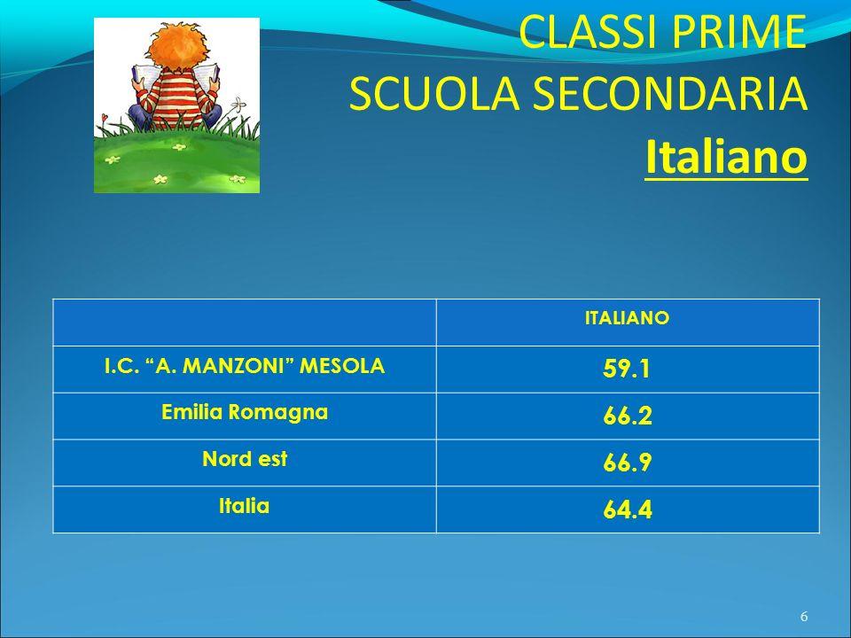 CLASSI PRIME SCUOLA SECONDARIA Italiano 6 ITALIANO I.C. A. MANZONI MESOLA 59.1 Emilia Romagna 66.2 Nord est 66.9 Italia 64.4
