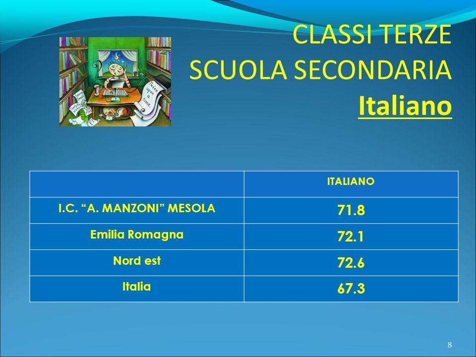 CLASSI TERZE SCUOLA SECONDARIA Italiano 8 ITALIANO I.C. A. MANZONI MESOLA 71.8 Emilia Romagna 72.1 Nord est 72.6 Italia 67.3