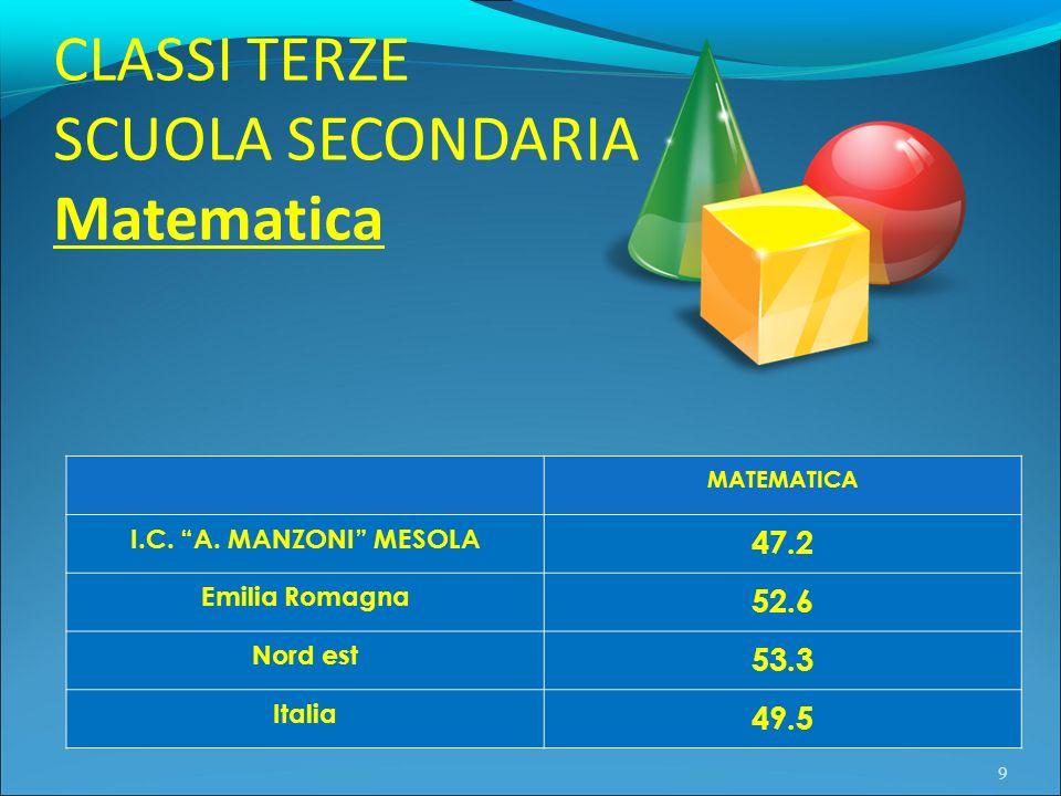 CLASSI TERZE SCUOLA SECONDARIA Matematica 9 MATEMATICA I.C. A. MANZONI MESOLA 47.2 Emilia Romagna 52.6 Nord est 53.3 Italia 49.5