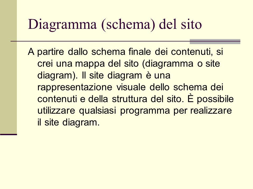 Diagramma (schema) del sito A partire dallo schema finale dei contenuti, si crei una mappa del sito (diagramma o site diagram). Il site diagram è una