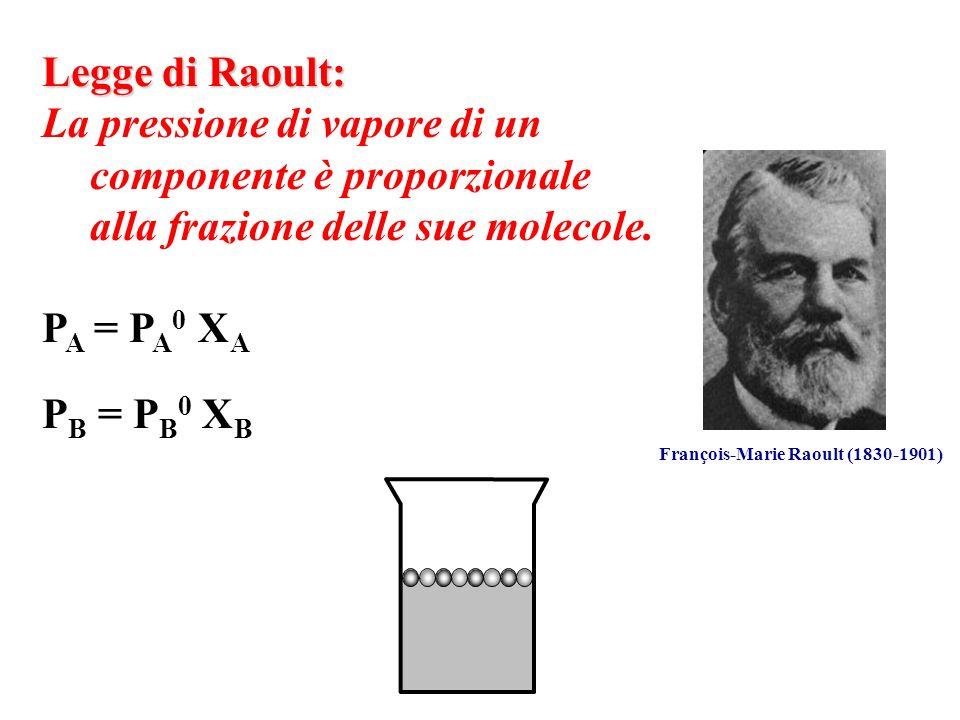 Legge di Raoult: La variazione della tensione di vapore di un componente di una soluzione rispetto al componente puro è proporzionale alla somma delle frazione molari dei componenti della soluzione P A = P A 0 X B