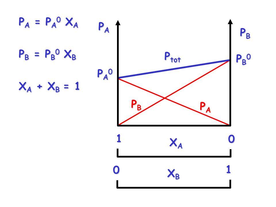 P A = P A 0 X A P B = P B 0 X B X A + X B = 1 XAXAXAXA10 XBXBXBXB10 PA0PA0PA0PA0 PAPAPAPA PB0PB0PB0PB0 PBPBPBPB P tot PAPAPAPA PBPBPBPB