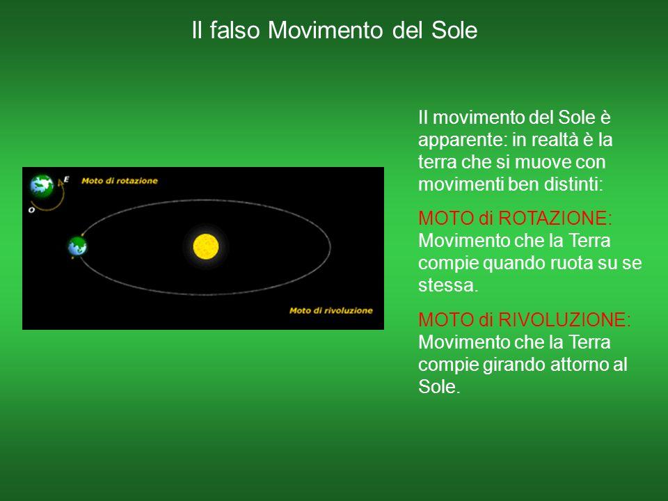 Il falso Movimento del Sole Il movimento del Sole è apparente: in realtà è la terra che si muove con movimenti ben distinti: MOTO di ROTAZIONE: Movimento che la Terra compie quando ruota su se stessa.