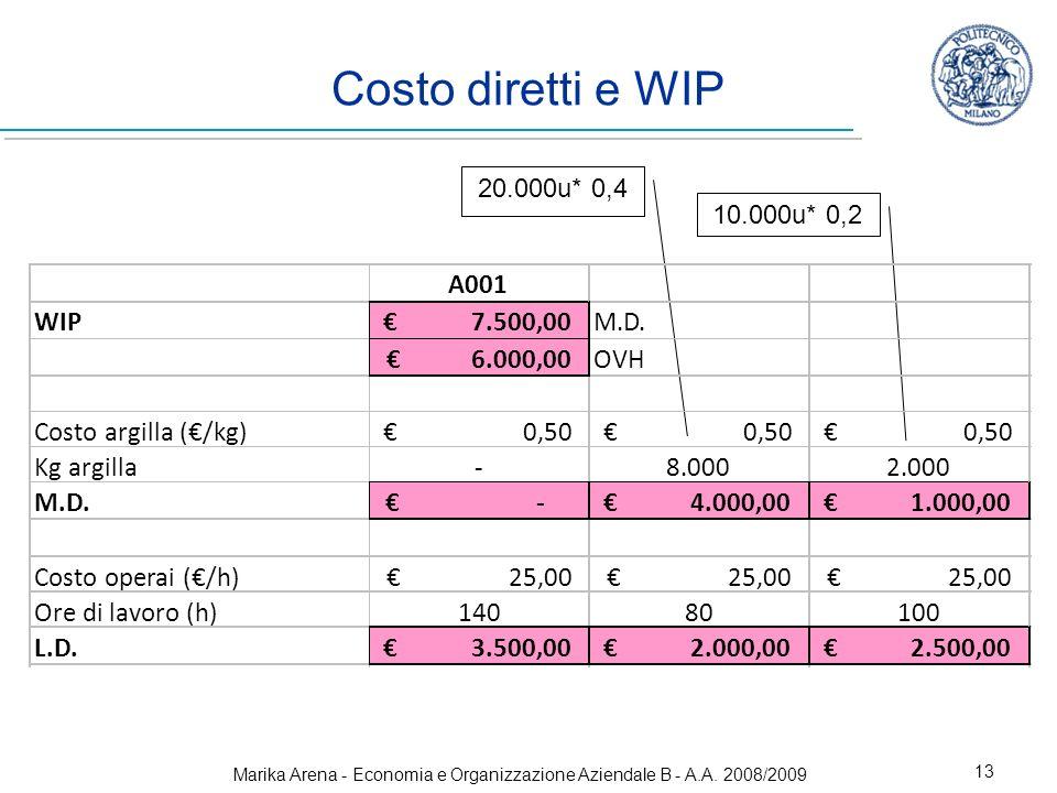 Marika Arena - Economia e Organizzazione Aziendale B - A.A. 2008/2009 13 Costo diretti e WIP 20.000u* 0,4 10.000u* 0,2
