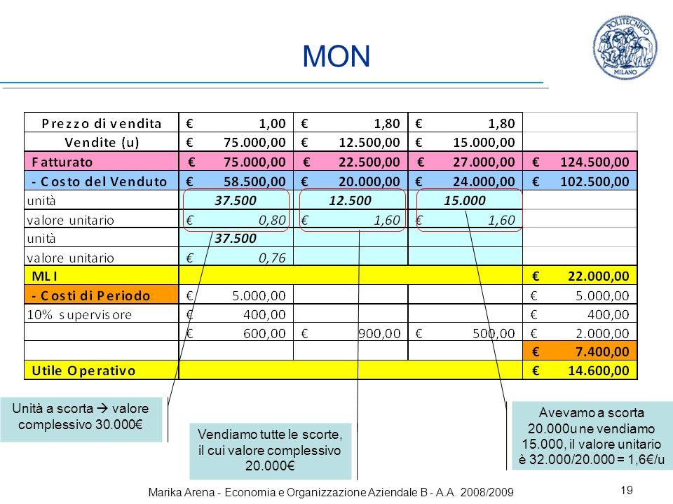 Marika Arena - Economia e Organizzazione Aziendale B - A.A. 2008/2009 19 MON Unità a scorta valore complessivo 30.000 Avevamo a scorta 20.000u ne vend
