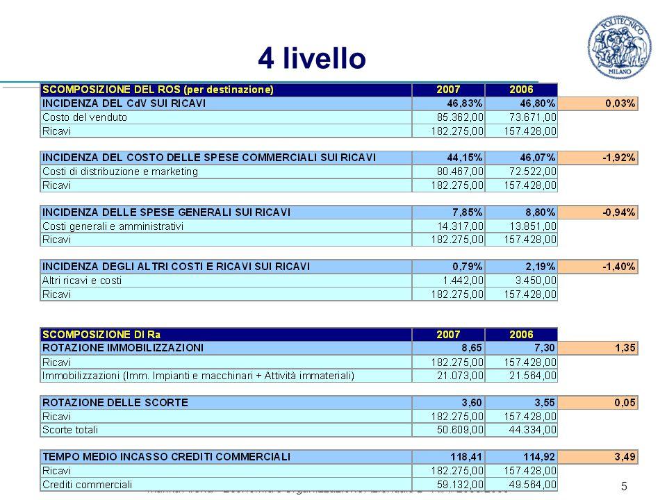 Marika Arena - Economia e Organizzazione Aziendale B - A.A. 2008/2009 6 Analisi di liquidità