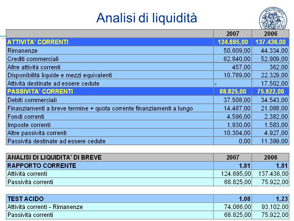 Marika Arena - Economia e Organizzazione Aziendale B - A.A. 2008/2009 7 Analisi di liquidità