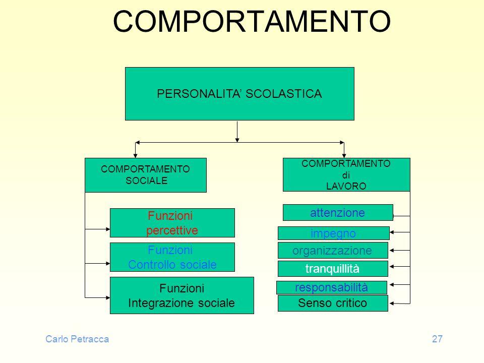 Carlo Petracca27 COMPORTAMENTO PERSONALITA SCOLASTICA COMPORTAMENTO SOCIALE Funzioni percettive Funzioni Controllo sociale Funzioni Integrazione socia