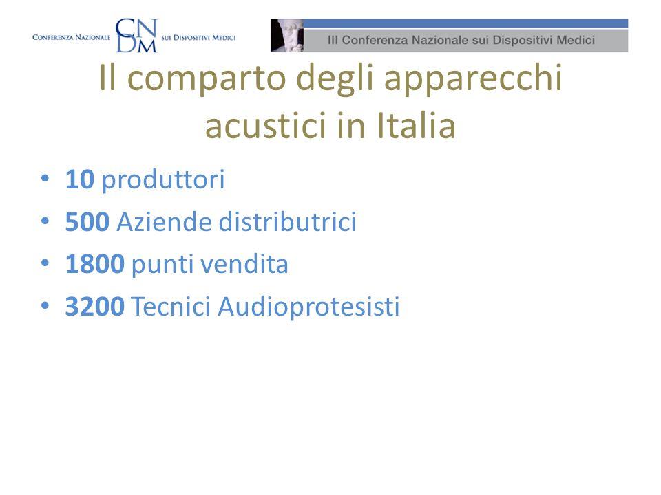 Il comparto degli apparecchi acustici in Italia 10 produttori 500 Aziende distributrici 1800 punti vendita 3200 Tecnici Audioprotesisti