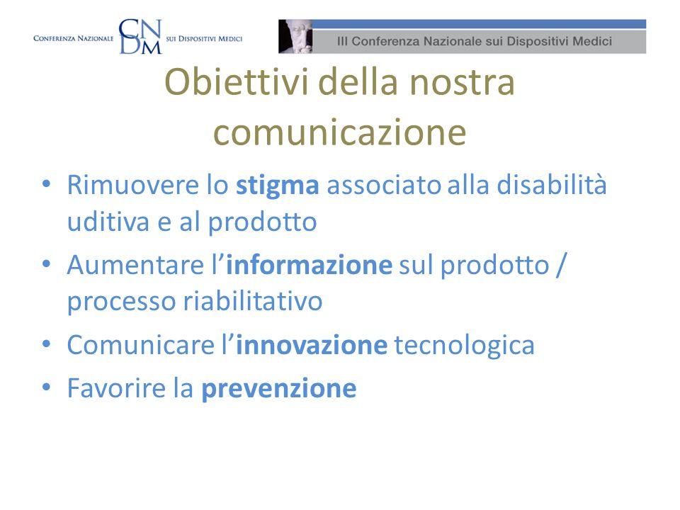 Obiettivi della nostra comunicazione Rimuovere lo stigma associato alla disabilità uditiva e al prodotto Aumentare linformazione sul prodotto / processo riabilitativo Comunicare linnovazione tecnologica Favorire la prevenzione