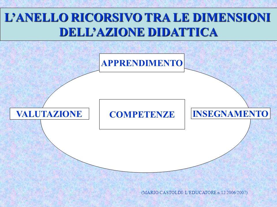 LANELLO RICORSIVO TRA LE DIMENSIONI DELLAZIONE DIDATTICA APPRENDIMENTO VALUTAZIONE INSEGNAMENTO COMPETENZE (MARIO CASTOLDI: LEDUCATORE n.12 2006/2007)