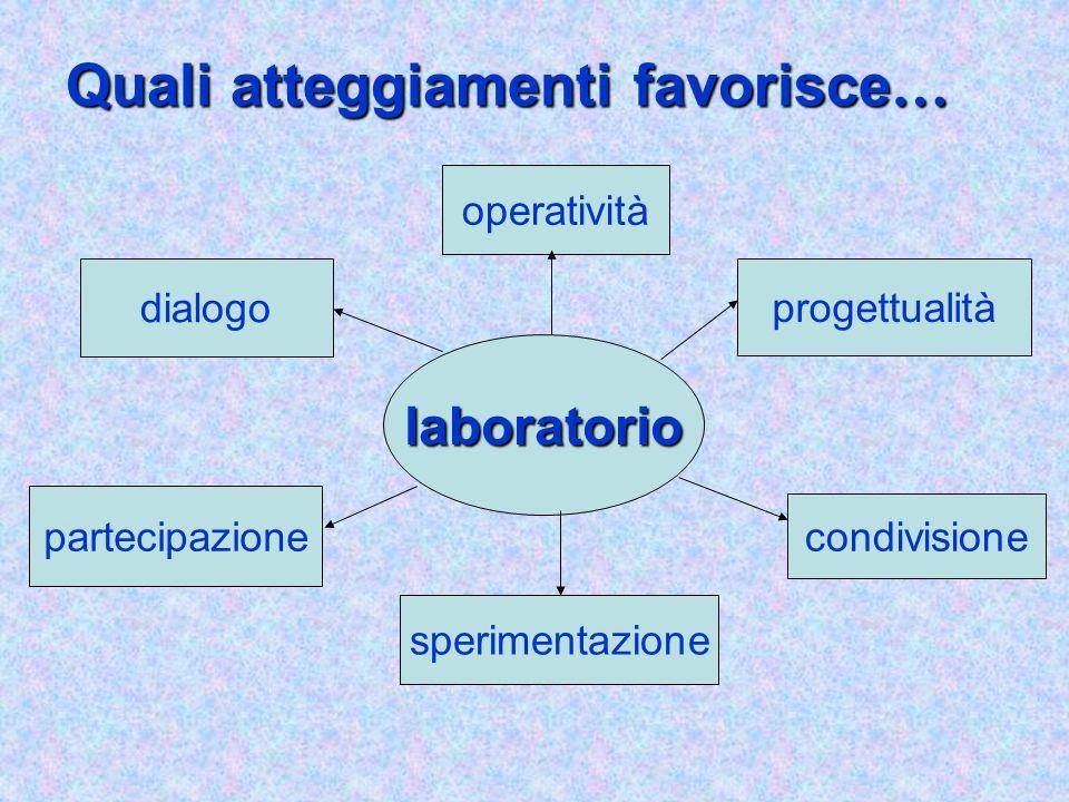 Quali atteggiamenti favorisce … Quali atteggiamenti favorisce … laboratorio dialogo partecipazione sperimentazione condivisione progettualità operativ