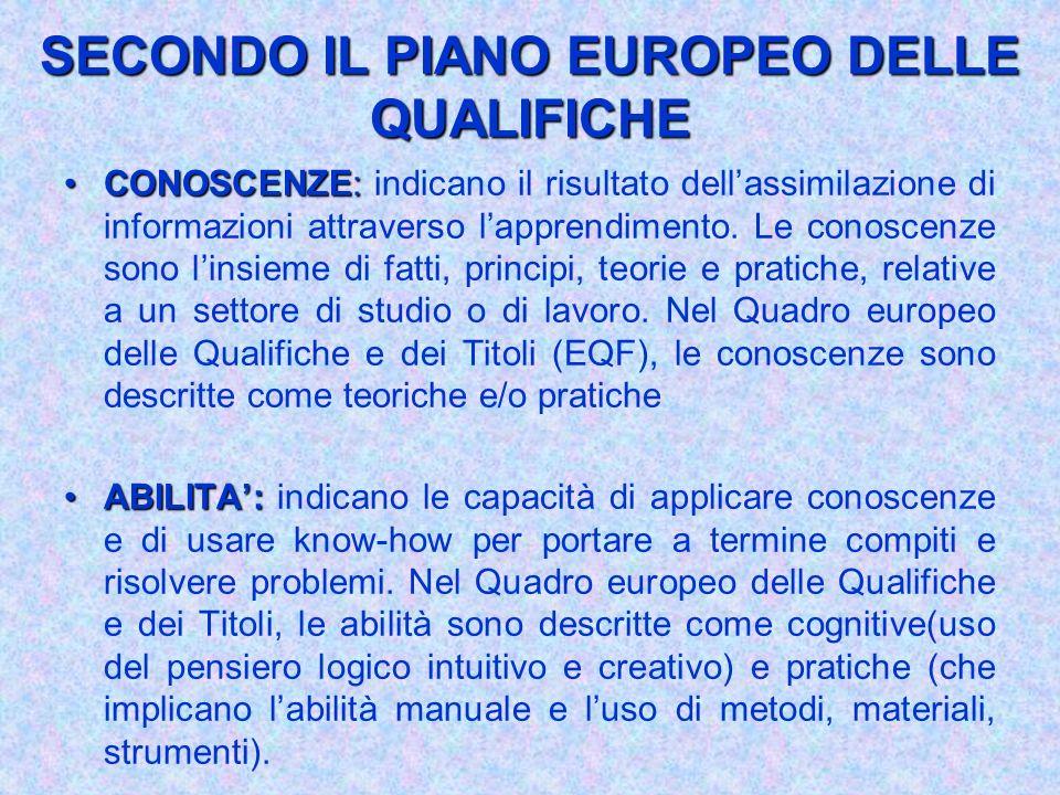 SECONDO IL PIANO EUROPEO DELLE QUALIFICHE CONOSCENZE:CONOSCENZE: indicano il risultato dellassimilazione di informazioni attraverso lapprendimento. Le