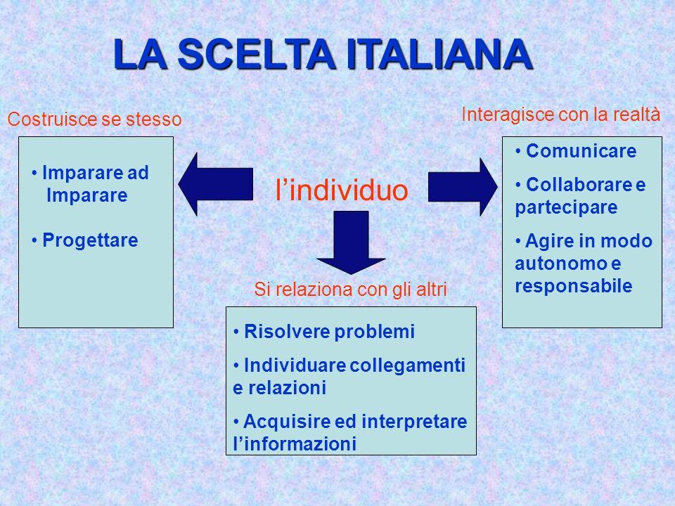 LA SCELTA ITALIANA lindividuo Costruisce se stesso Si relaziona con gli altri Interagisce con la realtà Imparare ad Imparare Progettare Comunicare Col