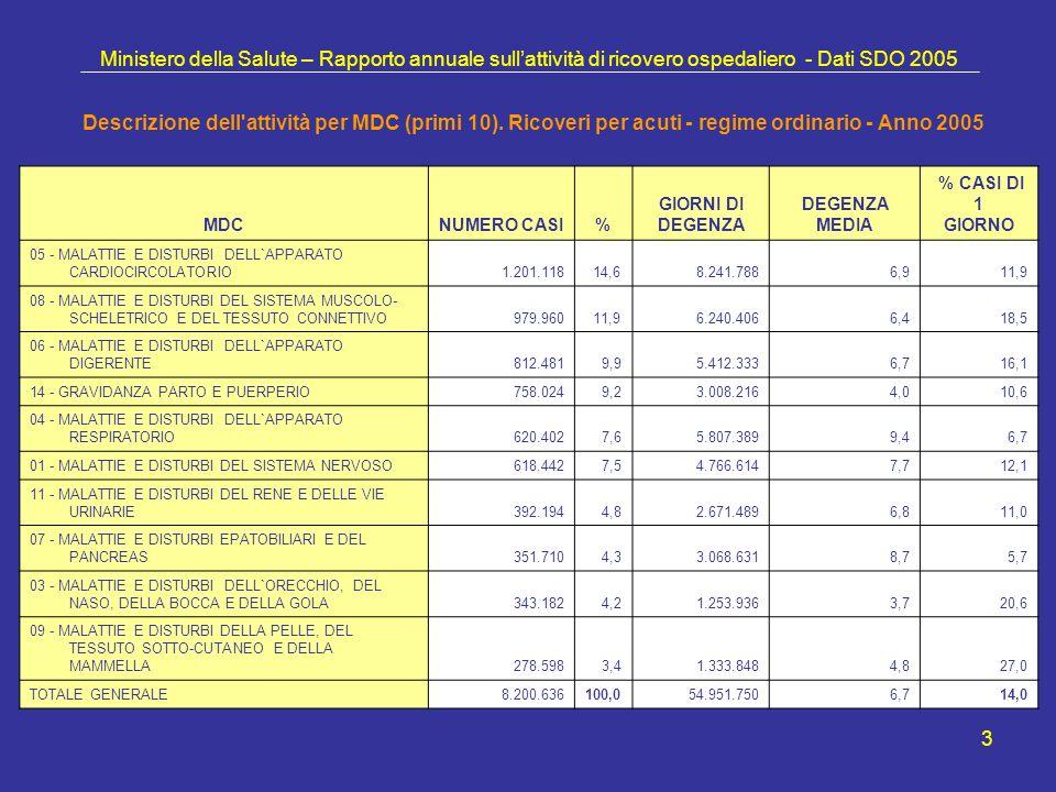 3 Ministero della Salute – Rapporto annuale sullattività di ricovero ospedaliero - Dati SDO 2005 Descrizione dell attività per MDC (primi 10).