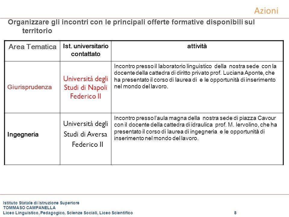 Azioni Organizzare gli incontri con le principali offerte formative disponibili sul territorio Area Tematica Ist. universitario contattato attività Gi