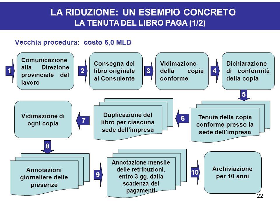 22 LA RIDUZIONE: UN ESEMPIO CONCRETO LA TENUTA DEL LIBRO PAGA (1/2) costo 6,0 MLD Vecchia procedura: costo 6,0 MLD 1 Comunicazione alla Direzione prov