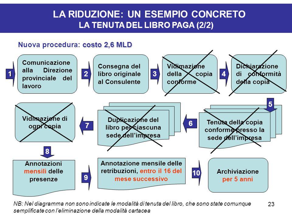 23 1 Comunicazione alla Direzione provinciale del lavoro 2 3 Consegna del libro originale al Consulente Vidimazione della copia conforme Vidimazione d