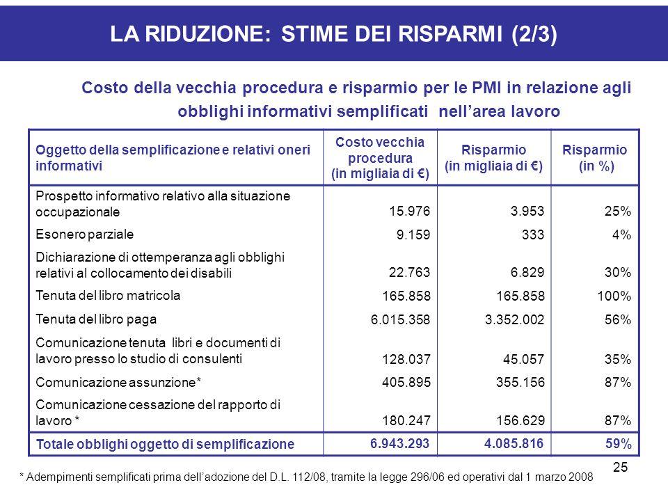 25 LA RIDUZIONE: STIME DEI RISPARMI (2/3) Costo della vecchia procedura e risparmio per le PMI in relazione agli obblighi informativi semplificati nel