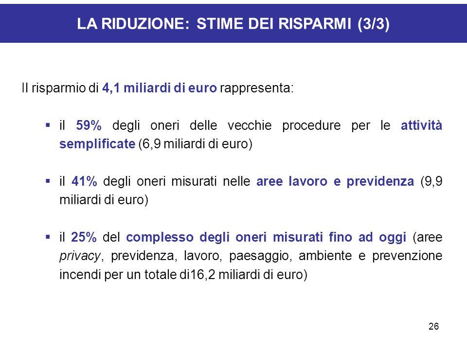 26 LA RIDUZIONE: STIME DEI RISPARMI (3/3) Il risparmio di 4,1 miliardi di euro rappresenta: il 59% degli oneri delle vecchie procedure per le attività