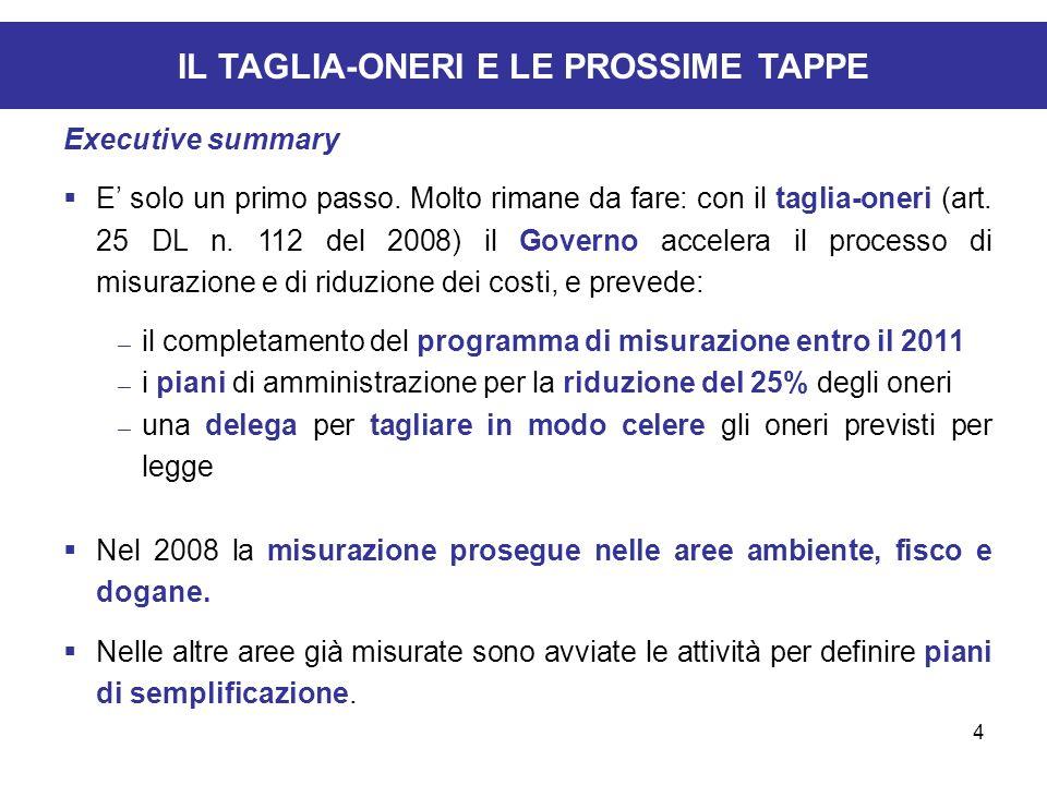 4 IL TAGLIA-ONERI E LE PROSSIME TAPPE Executive summary E solo un primo passo. Molto rimane da fare: con il taglia-oneri (art. 25 DL n. 112 del 2008)