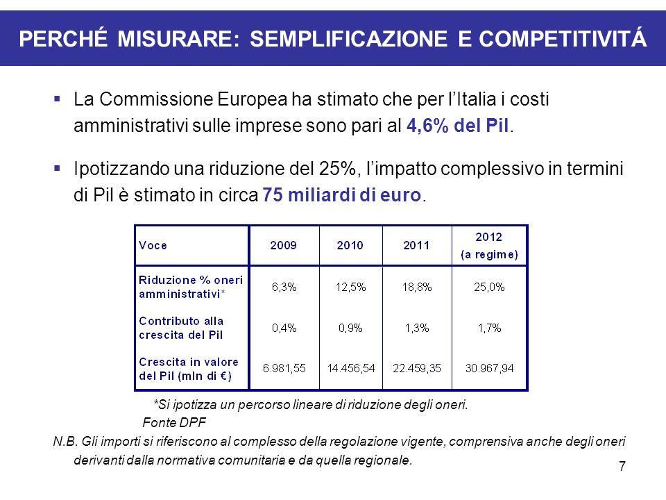 7 PERCHÉ MISURARE: SEMPLIFICAZIONE E COMPETITIVITÁ La Commissione Europea ha stimato che per lItalia i costi amministrativi sulle imprese sono pari al