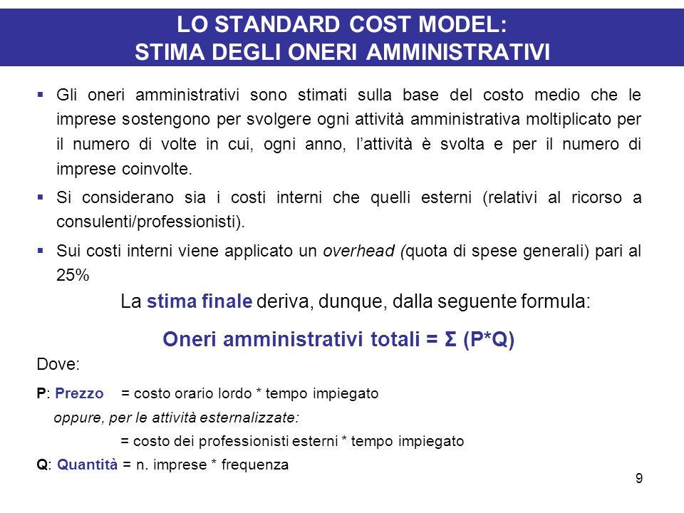 9 LO STANDARD COST MODEL: STIMA DEGLI ONERI AMMINISTRATIVI Gli oneri amministrativi sono stimati sulla base del costo medio che le imprese sostengono