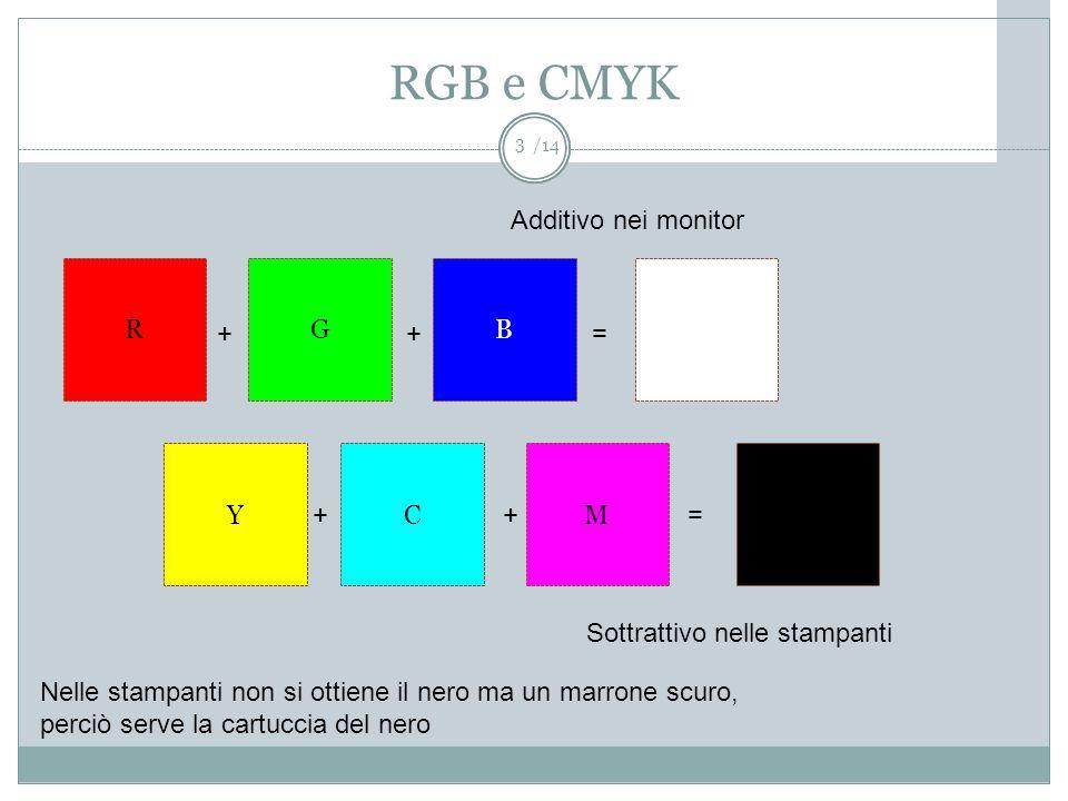 /14 RGB e CMYK 3 RGB YCM ++= Additivo nei monitor ++= Sottrattivo nelle stampanti Nelle stampanti non si ottiene il nero ma un marrone scuro, perciò s