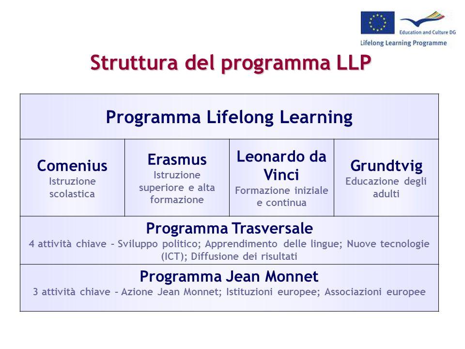 Struttura del programma LLP Struttura del programma LLP Programma Lifelong Learning Comenius Istruzione scolastica Erasmus Istruzione superiore e alta