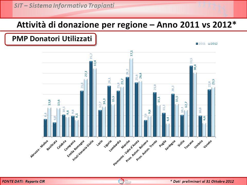 SIT – Sistema Informativo Trapianti * Dati preliminari al 31 Ottobre 2012 PMP Donatori Utilizzati DATI: Reports CIR FONTE DATI: Reports CIR Attività di donazione per regione – Anno 2011 vs 2012*