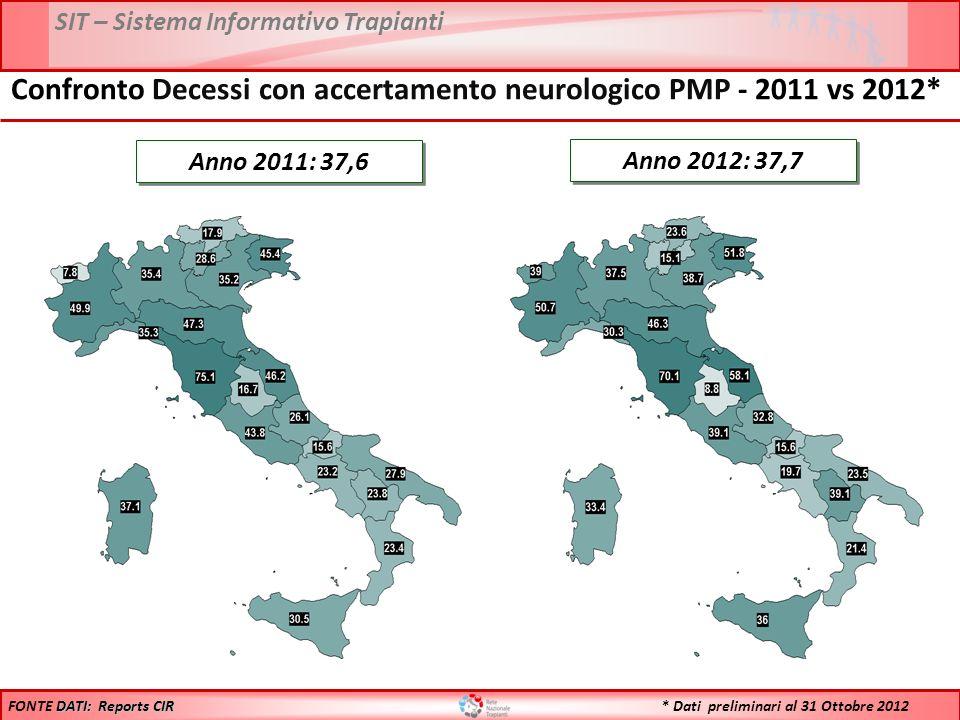 SIT – Sistema Informativo Trapianti * Dati preliminari al 31 Ottobre 2012 Anno 2012: 37,7 DATI: Reports CIR FONTE DATI: Reports CIR Anno 2011: 37,6 Confronto Decessi con accertamento neurologico PMP - 2011 vs 2012*