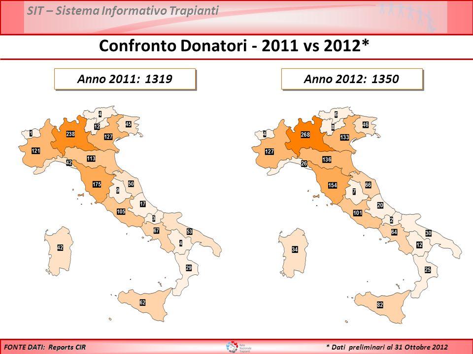 SIT – Sistema Informativo Trapianti * Dati preliminari al 31 Ottobre 2012 Anno 2011: 1319 Anno 2012: 1350 DATI: Reports CIR FONTE DATI: Reports CIR Confronto Donatori - 2011 vs 2012*