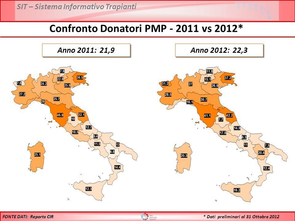 SIT – Sistema Informativo Trapianti * Dati preliminari al 31 Ottobre 2012 Anno 2011: 21,9 Anno 2012: 22,3 DATI: Reports CIR FONTE DATI: Reports CIR Confronto Donatori PMP - 2011 vs 2012*