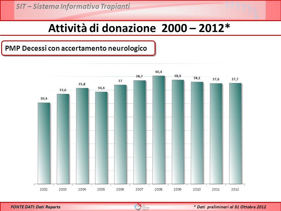 SIT – Sistema Informativo Trapianti * Dati preliminari al 31 Ottobre 2012 Attività di donazione 2000 – 2012* FONTE DATI: Dati Reports N° Decessi con accertamento neurologico