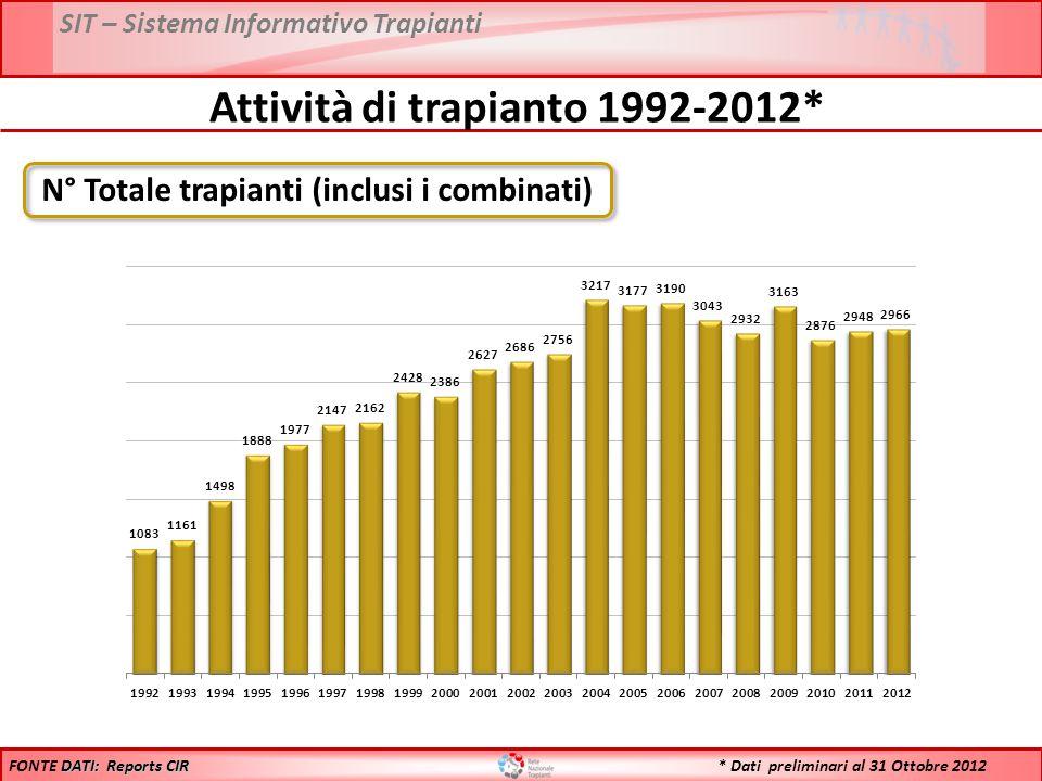 * Dati preliminari al 31 Ottobre 2012 Attività di trapianto 1992-2012* N° Totale trapianti (inclusi i combinati) DATI: Reports CIR FONTE DATI: Reports CIR