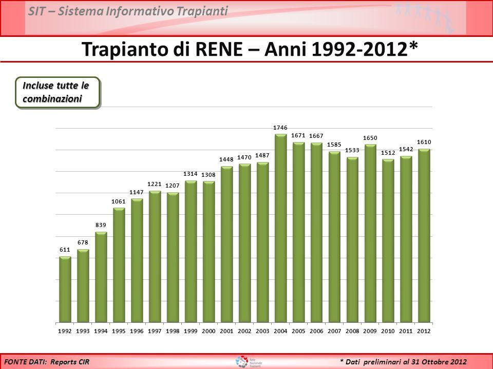 SIT – Sistema Informativo Trapianti * Dati preliminari al 31 Ottobre 2012 Trapianto di RENE – Anni 1992-2012* DATI: Reports CIR FONTE DATI: Reports CIR Incluse tutte le combinazioni