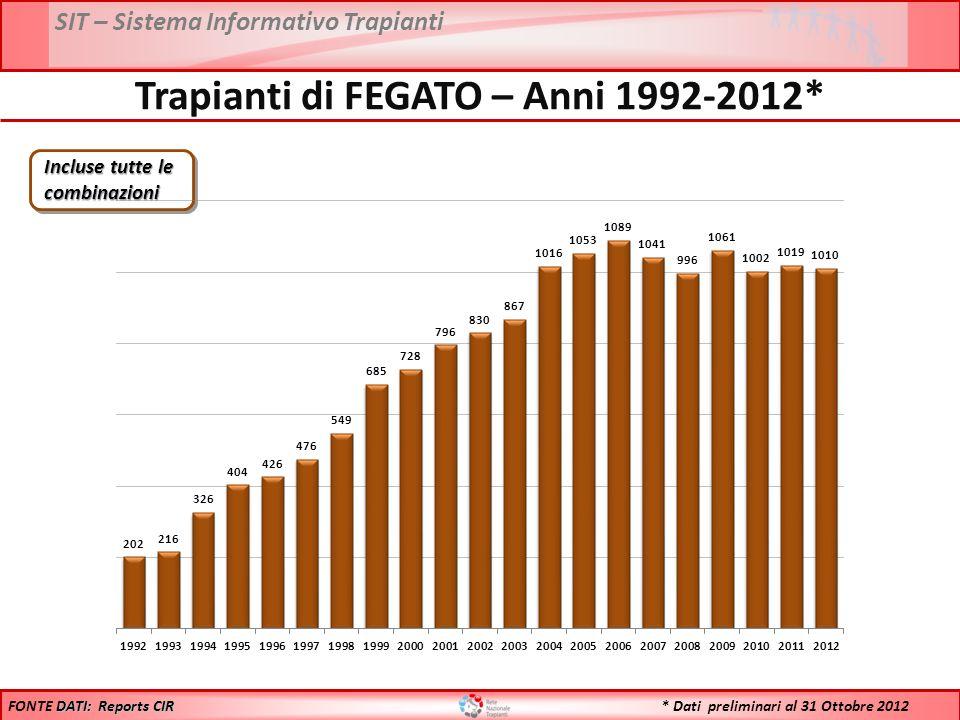 SIT – Sistema Informativo Trapianti * Dati preliminari al 31 Ottobre 2012 Trapianti di FEGATO – Anni 1992-2012* DATI: Reports CIR FONTE DATI: Reports CIR Incluse tutte le combinazioni