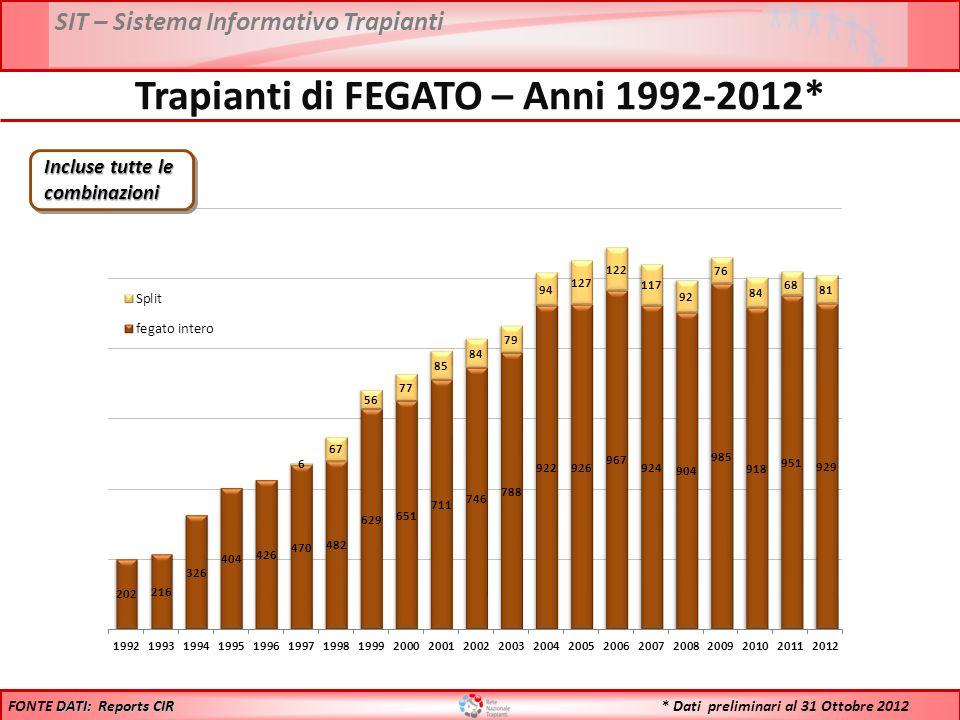 SIT – Sistema Informativo Trapianti * Dati preliminari al 31 Ottobre 2012 Trapianti di FEGATO – Anni 1992-2012* Incluse tutte le combinazioni DATI: Reports CIR FONTE DATI: Reports CIR