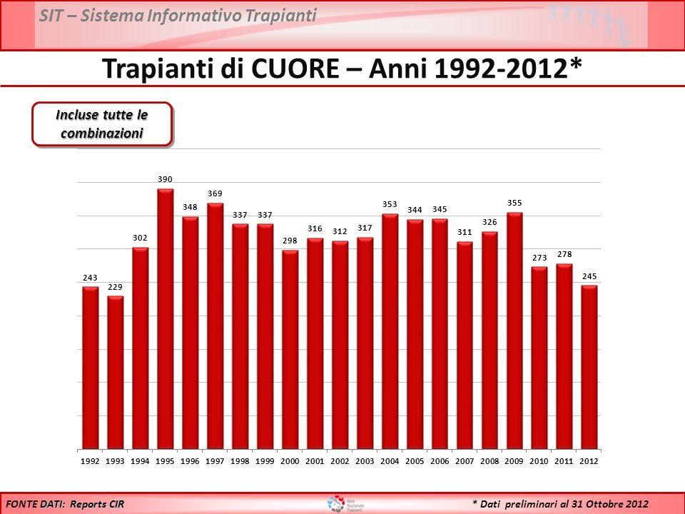 SIT – Sistema Informativo Trapianti * Dati preliminari al 31 Ottobre 2012 Trapianti di CUORE – Anni 1992-2012* Incluse tutte le combinazioni DATI: Reports CIR FONTE DATI: Reports CIR