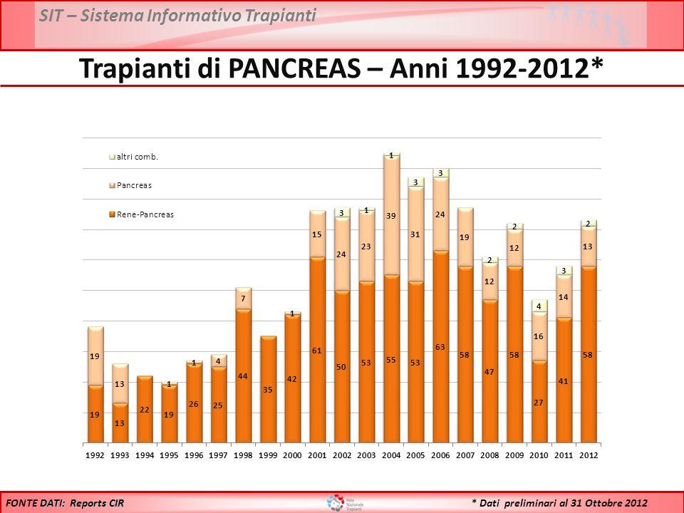SIT – Sistema Informativo Trapianti * Dati preliminari al 31 Ottobre 2012 Trapianti di PANCREAS – Anni 1992-2012* DATI: Reports CIR FONTE DATI: Reports CIR
