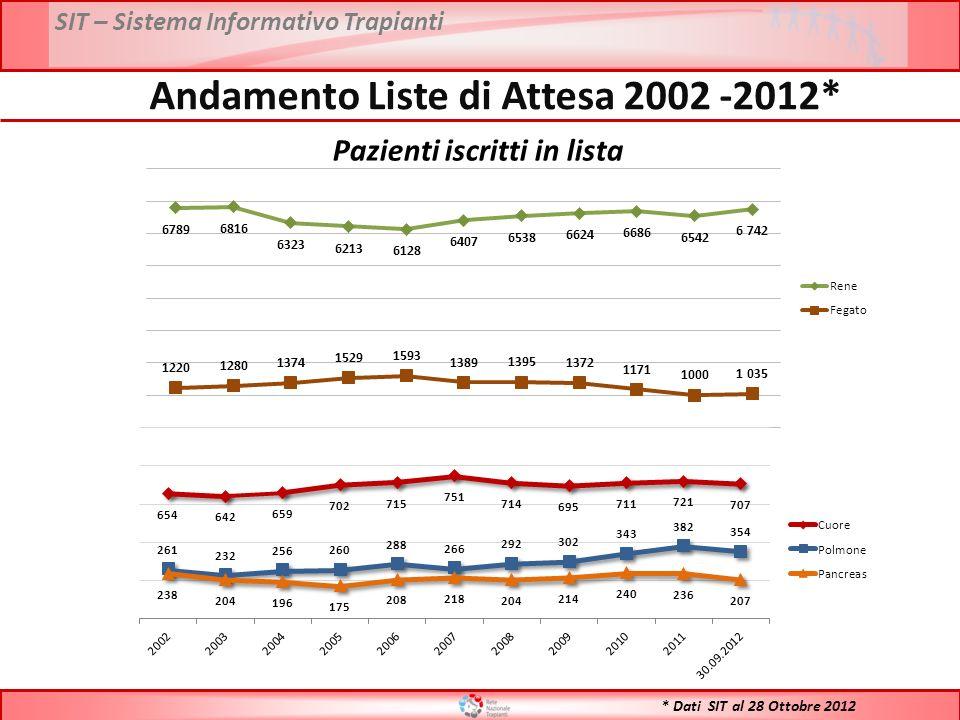 SIT – Sistema Informativo Trapianti * Dati SIT al 28 Ottobre 2012 Andamento Liste di Attesa 2002 -2012* Pazienti iscritti in lista