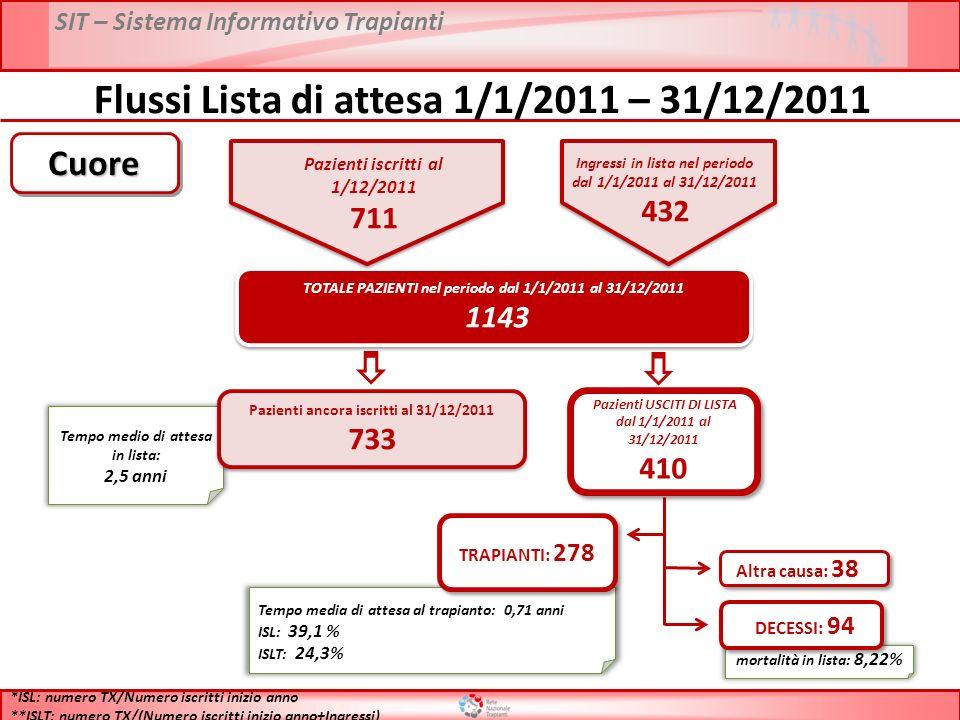 SIT – Sistema Informativo Trapianti Flussi Lista di attesa 1/1/2011 – 31/12/2011 TOTALE PAZIENTI nel periodo dal 1/1/2011 al 31/12/2011 1143 TOTALE PAZIENTI nel periodo dal 1/1/2011 al 31/12/2011 1143 Tempo medio di attesa in lista: 2,5 anni Pazienti ancora iscritti al 31/12/2011 733 Pazienti ancora iscritti al 31/12/2011 733 Tempo media di attesa al trapianto: 0,71 anni ISL: 39,1 % ISLT: 24,3% TRAPIANTI: 278 mortalità in lista: 8,22% DECESSI: 94 Altra causa: 38 *ISL: numero TX/Numero iscritti inizio anno **ISLT: numero TX/(Numero iscritti inizio anno+Ingressi) CuoreCuore Pazienti USCITI DI LISTA dal 1/1/2011 al 31/12/2011 410 Pazienti USCITI DI LISTA dal 1/1/2011 al 31/12/2011 410 Pazienti iscritti al 1/12/2011 711 Ingressi in lista nel periodo dal 1/1/2011 al 31/12/2011 432