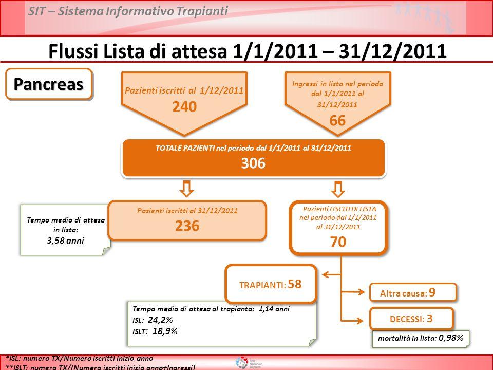 SIT – Sistema Informativo Trapianti Flussi Lista di attesa 1/1/2011 – 31/12/2011 TOTALE PAZIENTI nel periodo dal 1/1/2011 al 31/12/2011 306 TOTALE PAZIENTI nel periodo dal 1/1/2011 al 31/12/2011 306 Tempo medio di attesa in lista: 3,58 anni Pazienti iscritti al 31/12/2011 236 Pazienti iscritti al 31/12/2011 236 Pazienti USCITI DI LISTA nel periodo dal 1/1/2011 al 31/12/2011 70 Pazienti USCITI DI LISTA nel periodo dal 1/1/2011 al 31/12/2011 70 Tempo media di attesa al trapianto: 1,14 anni ISL: 24,2% ISLT : 18,9% TRAPIANTI: 58 mortalità in lista: 0,98% DECESSI: 3 Altra causa: 9 *ISL: numero TX/Numero iscritti inizio anno **ISLT: numero TX/(Numero iscritti inizio anno+Ingressi) PancreasPancreas Pazienti iscritti al 1/12/2011 240 Ingressi in lista nel periodo dal 1/1/2011 al 31/12/2011 66