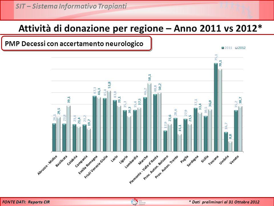 SIT – Sistema Informativo Trapianti * Dati preliminari al 31 Ottobre 2012 Anno 2011: 28,7 % Anno 2012: 29,1 % DATI: Reports CIR FONTE DATI: Reports CIR Confronto Opposizioni 2011 vs 2012*