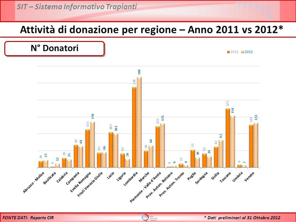 SIT – Sistema Informativo Trapianti * Dati preliminari al 31 Ottobre 2012 N° Donatori DATI: Reports CIR FONTE DATI: Reports CIR Attività di donazione per regione – Anno 2011 vs 2012*