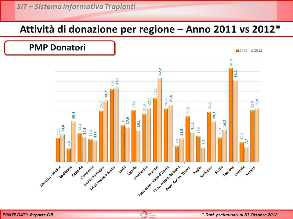 SIT – Sistema Informativo Trapianti * Dati preliminari al 31 Ottobre 2012 PMP Donatori DATI: Reports CIR FONTE DATI: Reports CIR Attività di donazione per regione – Anno 2011 vs 2012*