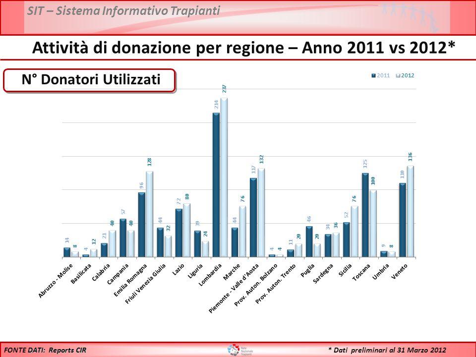 SIT – Sistema Informativo Trapianti N° Donatori Utilizzati DATI: Reports CIR FONTE DATI: Reports CIR Attività di donazione per regione – Anno 2011 vs 2012* * Dati preliminari al 31 Marzo 2012
